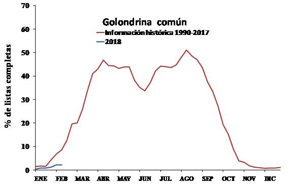 Fechas de llegada de la golondrina común a la península Ibérica. ©Fuente: SEO/BirdLife